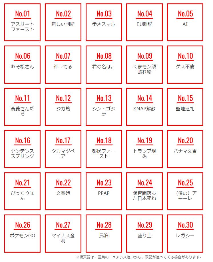 流行 語 大賞 2019 候補