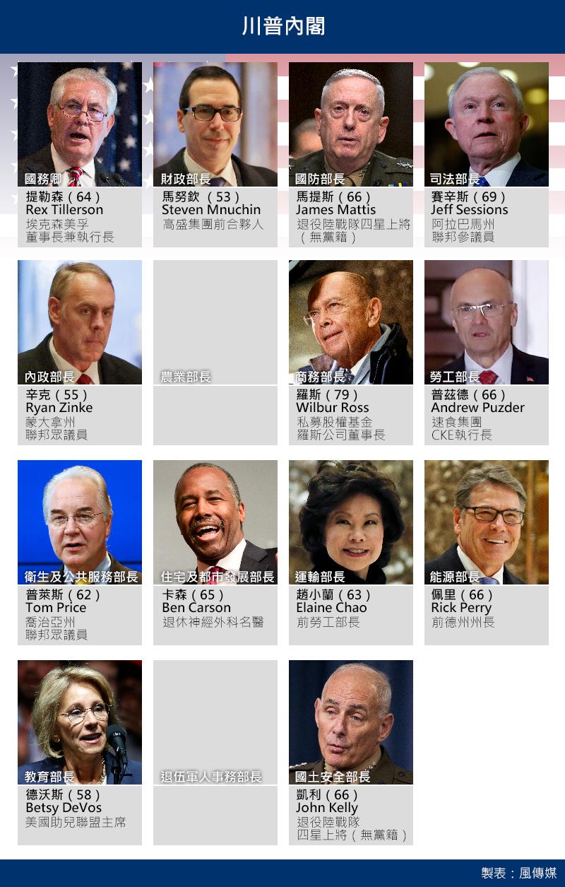 美國準總統川普目前的內閣成員,15個部會僅剩農業部長和退伍軍人事務部2個空缺(風傳媒製圖)