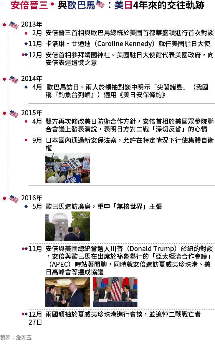 日本首相安倍晉三與美國總統歐巴馬的交往軌跡,美日關係。