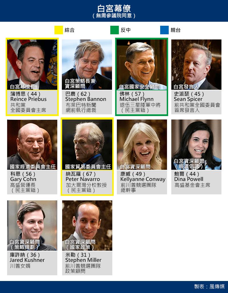 川普白宮幕僚團隊,無需經由聯邦參議院同意任命(風傳媒製圖)