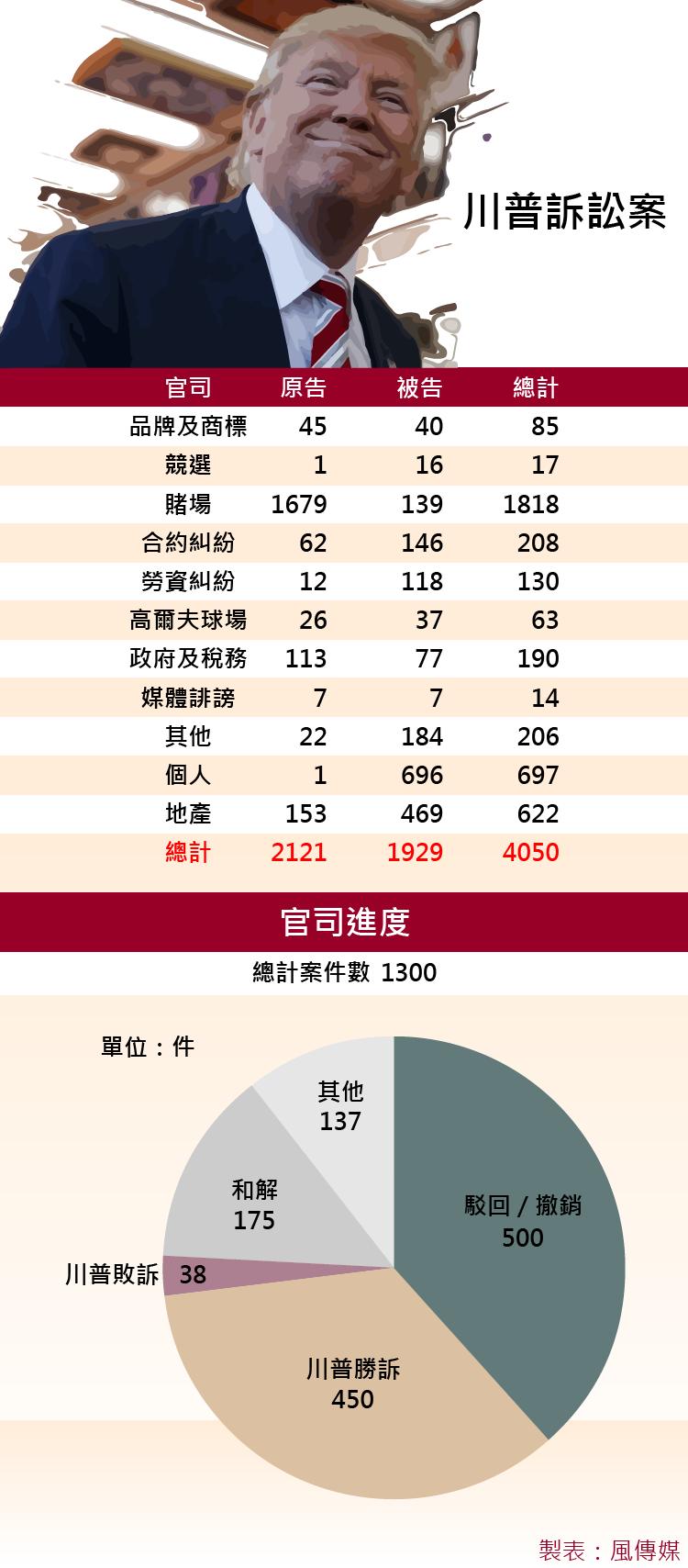 川普官司一覽表(風傳媒製圖)