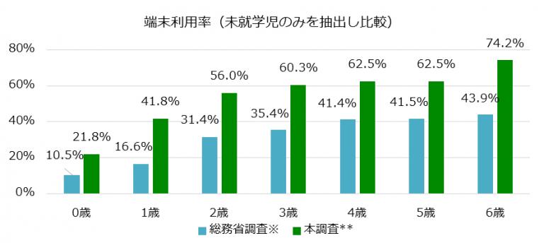日本學齡前兒童(0至6歲)使用手機等產品的比率。(兒童網路使用探討研究會)