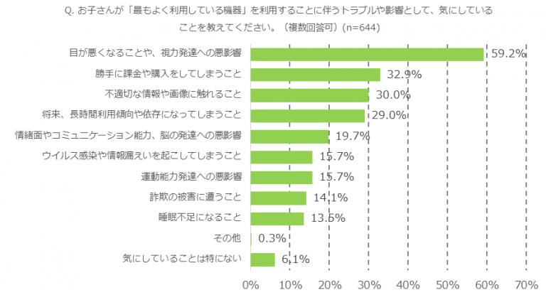 日本家長針對「手機育兒」提出的疑慮。(兒童網路使用探討研究會)