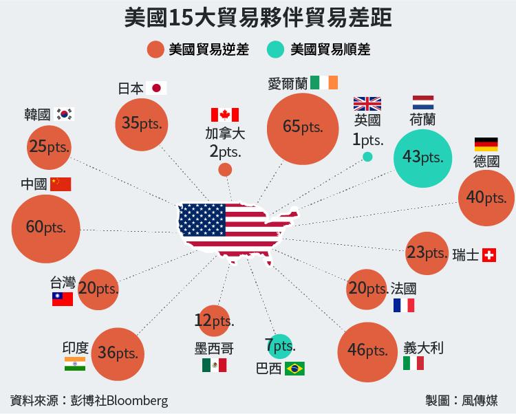 美國與主要貿易夥伴貿易差距,以百分點(pts)計算(風傳媒製圖)