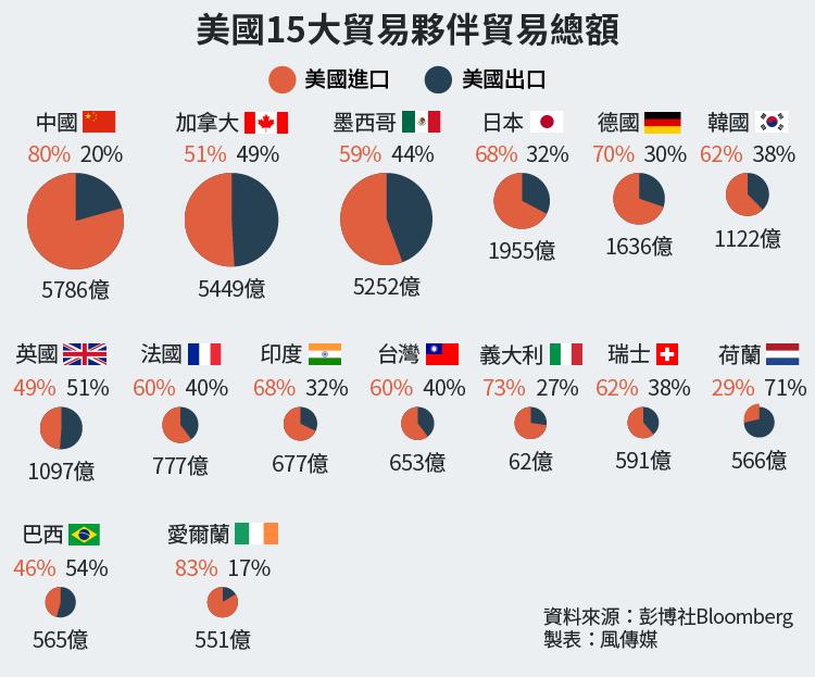 美國與主要貿易夥伴貿易總額(風傳媒製圖)