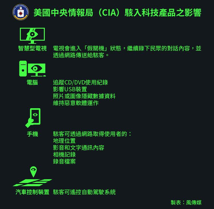 中央情報局(CIA)駭客計畫(風傳媒製圖)