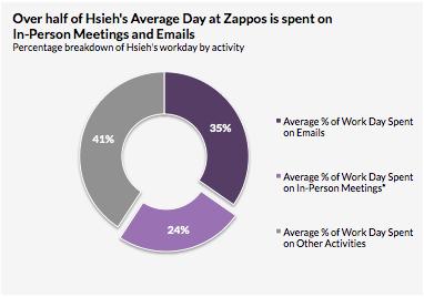 35% 在電子郵件、24% 在與人會議,剩下 41% 運用在其他任務上。(圖片來源:Business Insider)