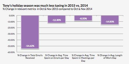 在電子郵件上所花費的時間減少 54%。(圖片來源:Business Insider)