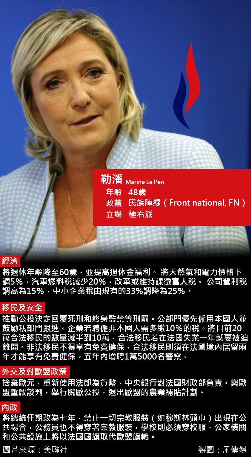 2017法國總統大選,勒潘政見。(風傳媒製圖)