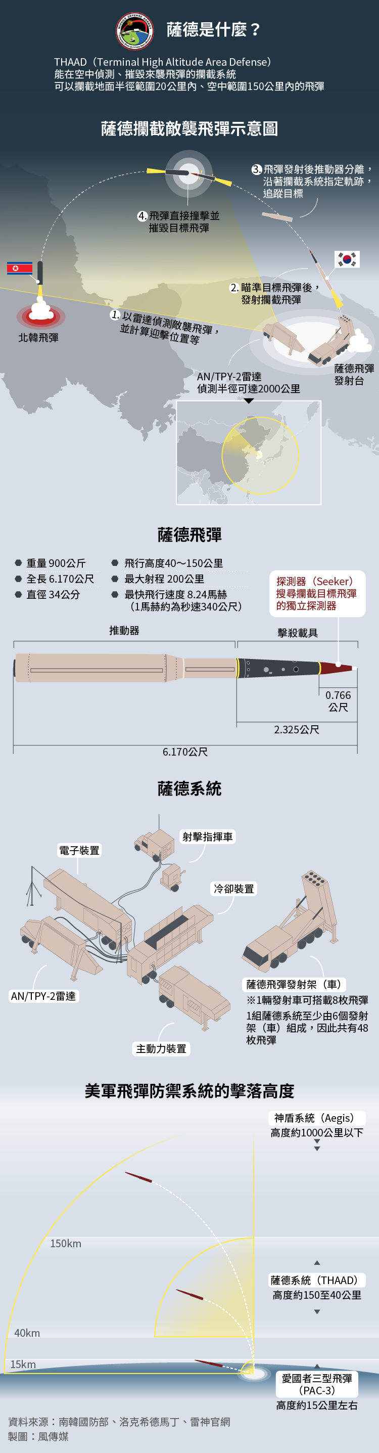 薩德反飛彈系統、THAAD