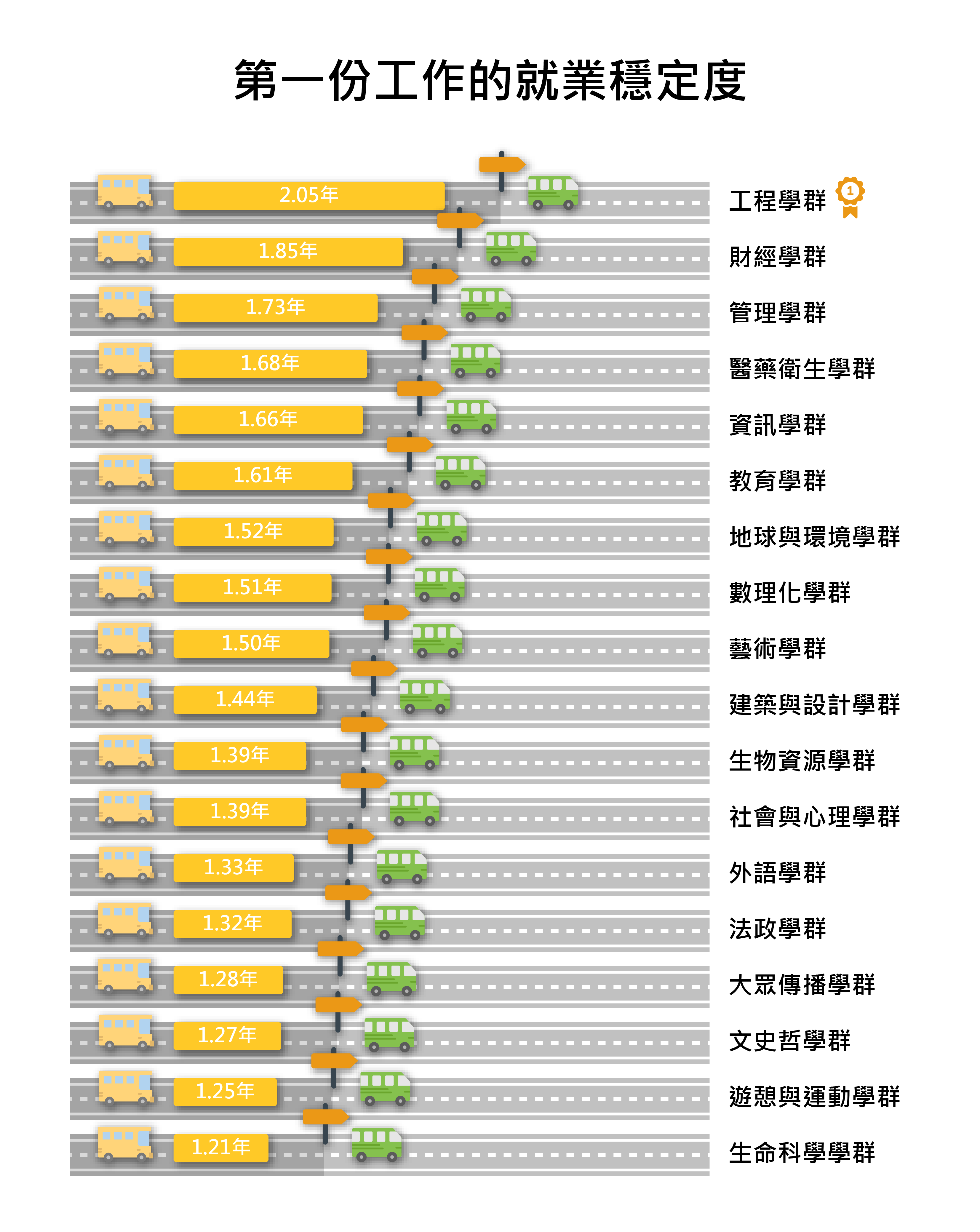 就業穩定度資訊來自1111人力銀行履歷資料庫。(圖/1111人力銀行職場大數據 提供)