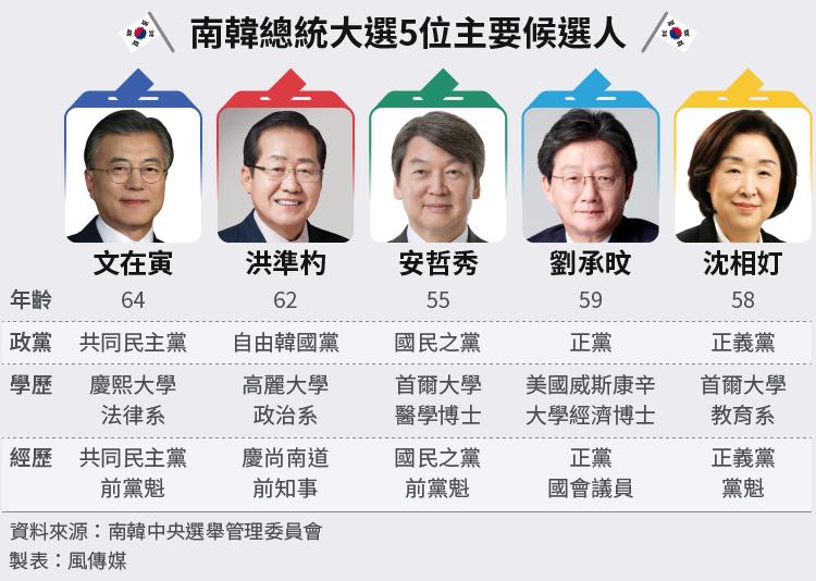 南韓總統大選:南韓國會5大政黨提名的總統候選人比較圖(風傳媒製圖)