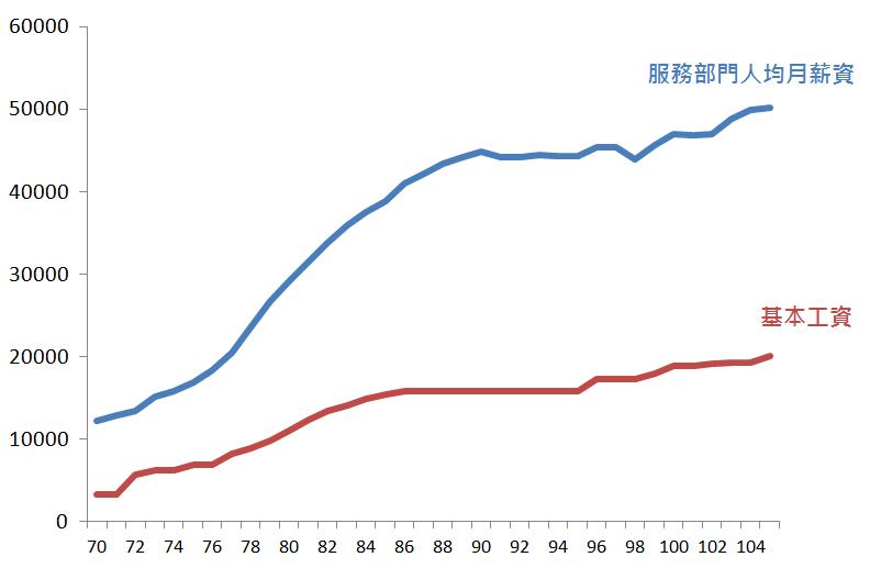 (圖/1111人力銀行職場大數據提供)