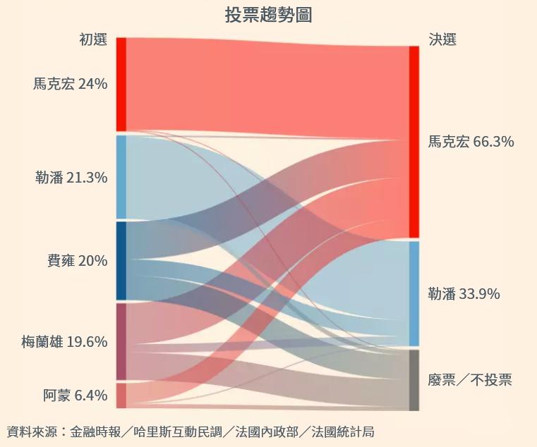 圖解法國總統大選,初選和決選投票比較圖(風傳媒製圖)