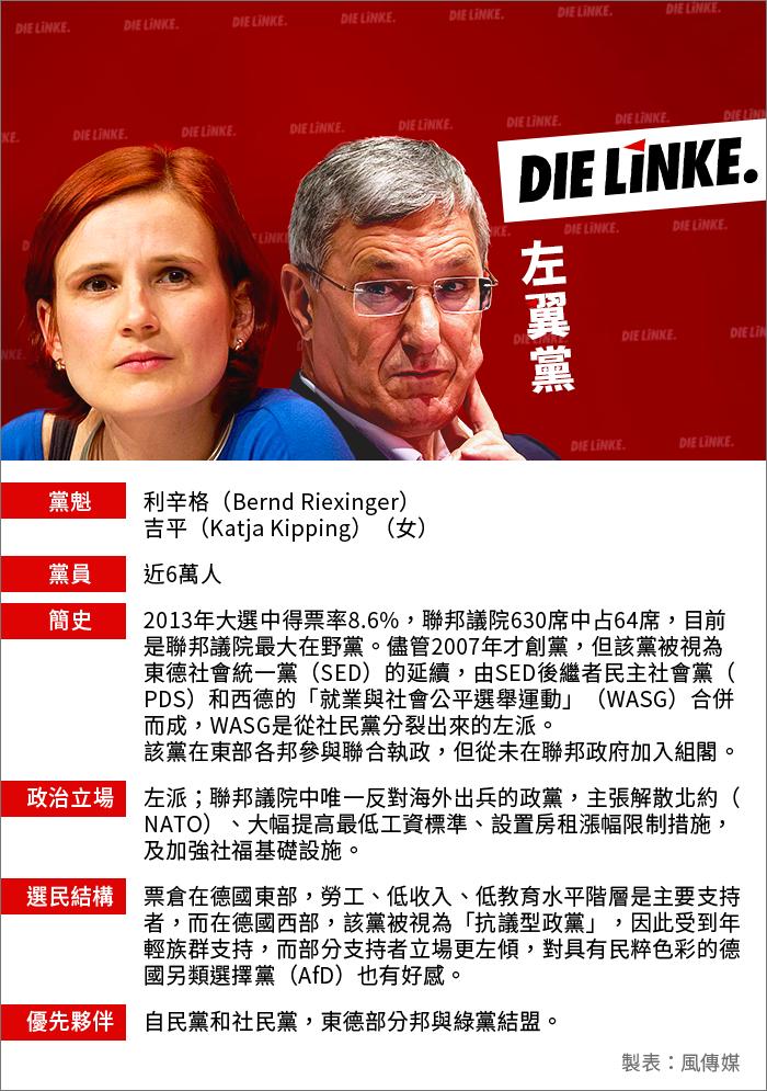 德國大選:左翼黨(風傳媒製圖)