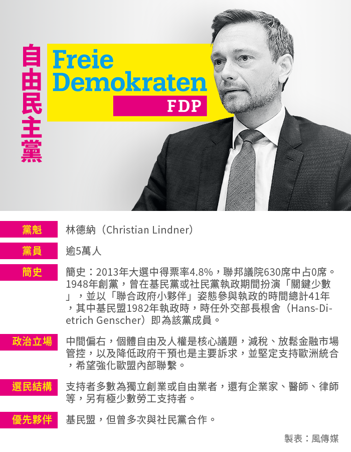德國大選:自由民主黨(風傳媒製圖)