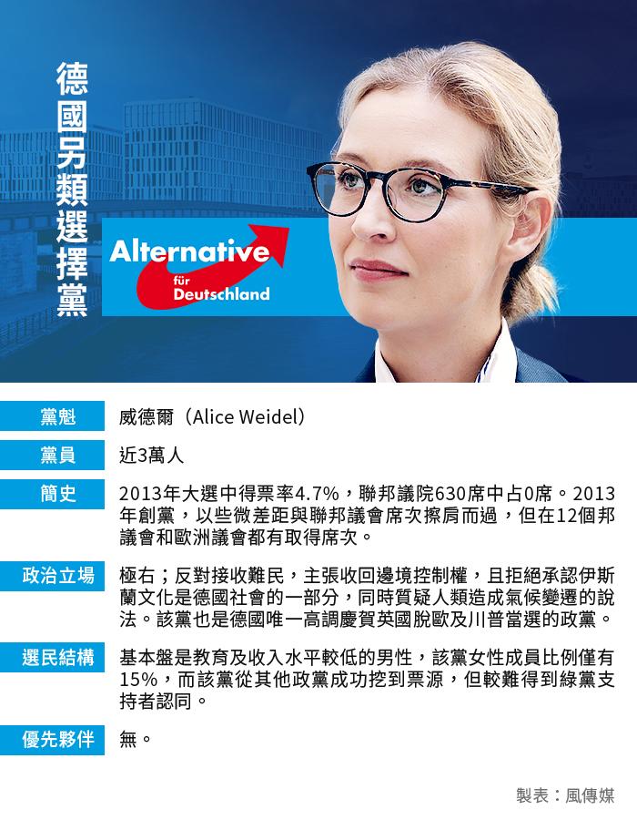 德國大選:德國另類選擇黨(風傳媒製圖)