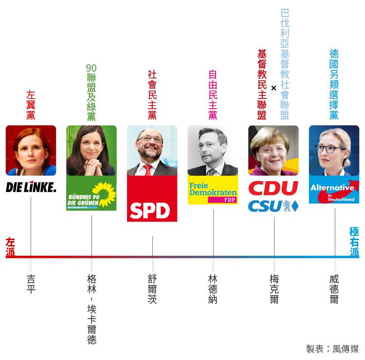德國大選:7個主要政黨競爭國會席次(風傳媒製圖)