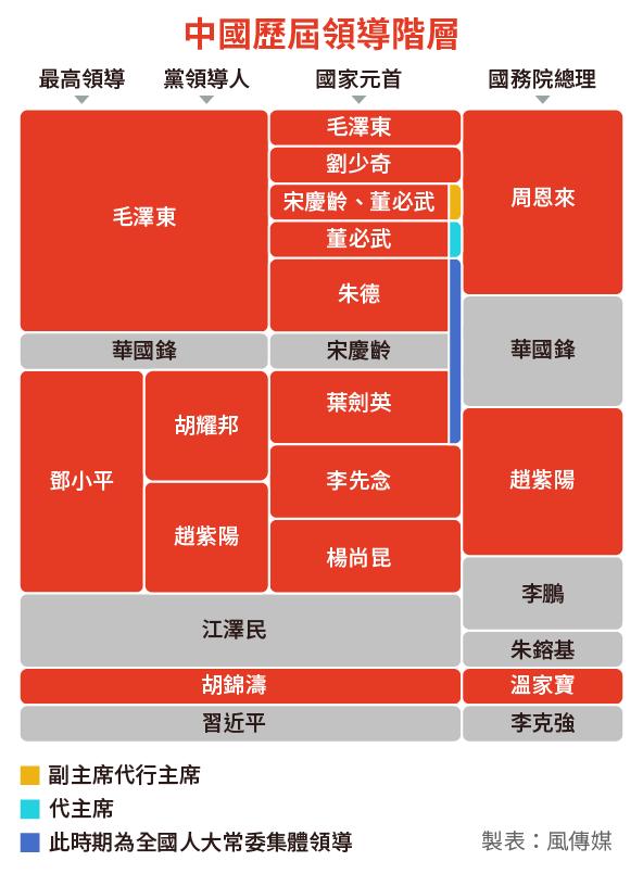 中共十九大:中國歷屆最高領導人(風傳媒製圖)