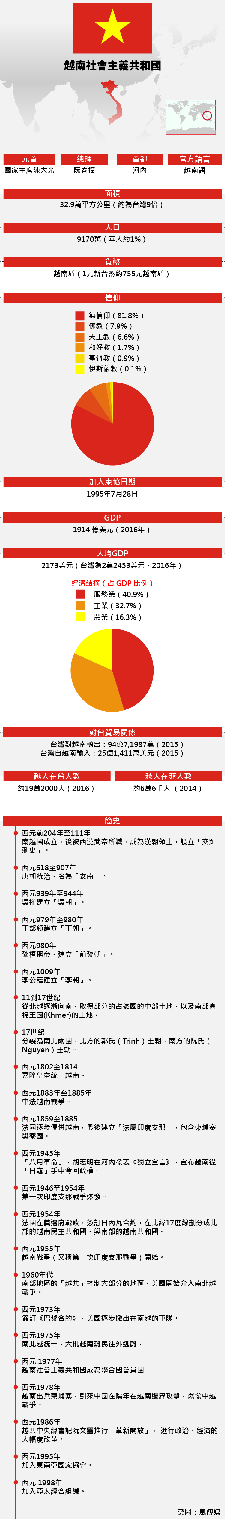東協成員:越南基本資料(風傳媒)