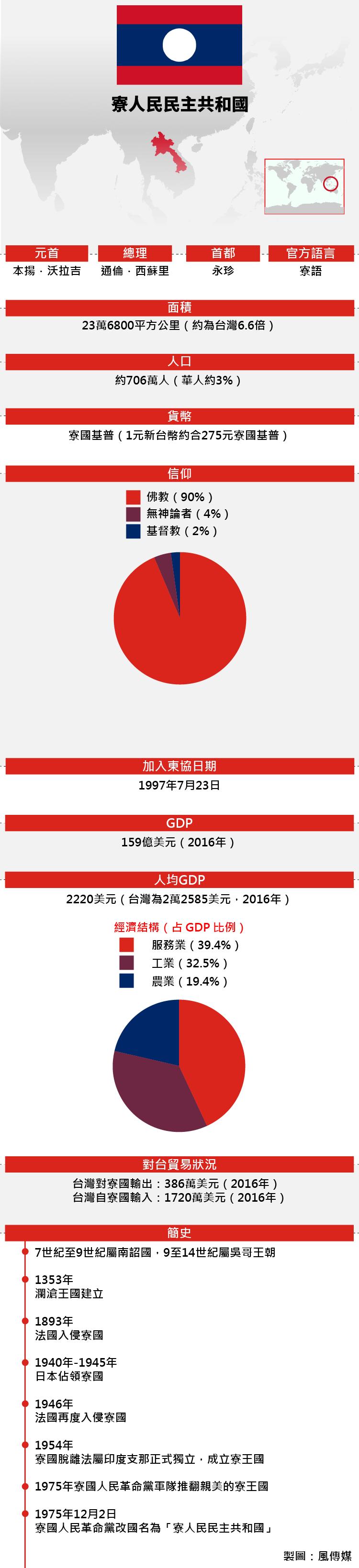 東協成員:寮國基本資料(風傳媒)
