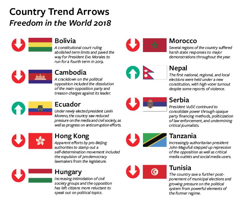 自由之家年度報告:厄瓜多與尼泊爾表現進步(翻攝自由之家)