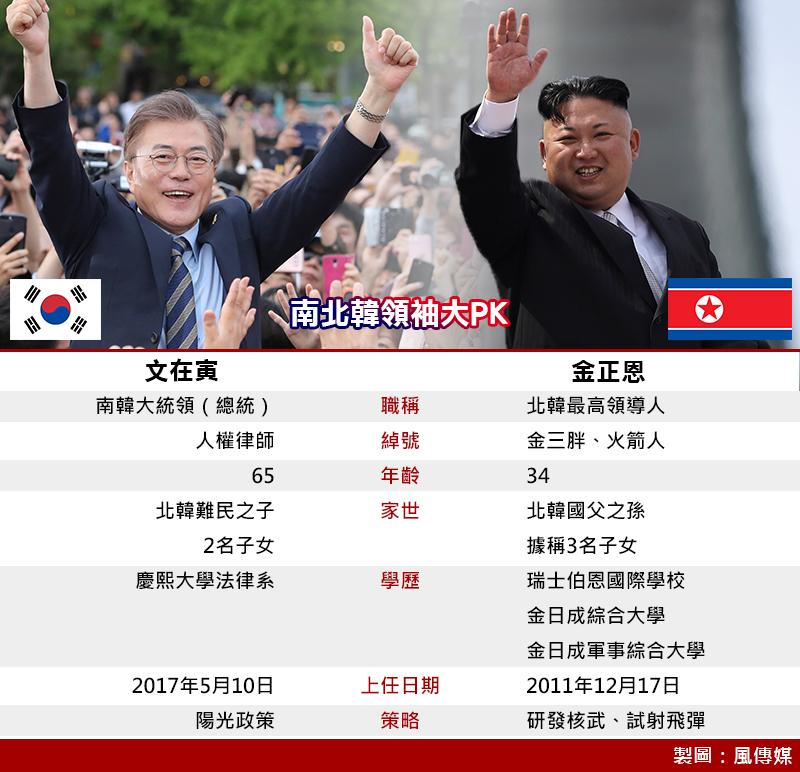 南北韓領袖大PK(製圖:風傳媒) 文金會 板門店峰會 文在寅 金正恩 兩韓高峰會