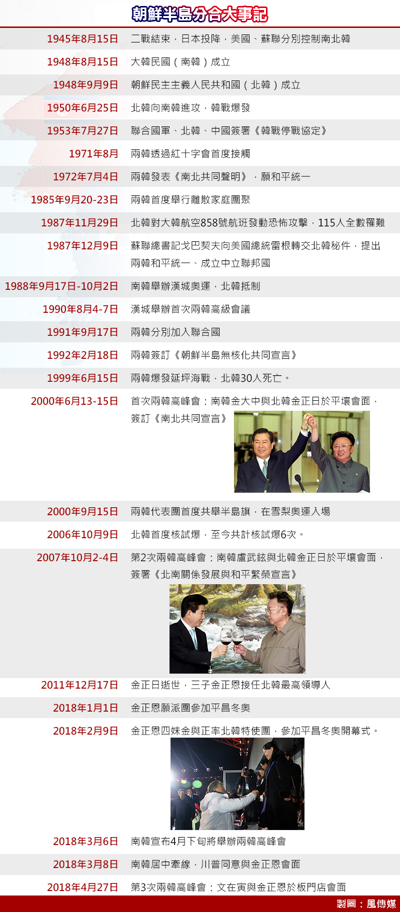 朝鮮半島分合大事記(製圖:風傳媒) 文金會 板門店峰會 文在寅 金正恩 兩韓高峰會