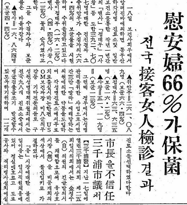 1959年10月18日的南韓《東亞日報》報導,有66%的南韓慰安婦感染性病。(Wikipedia / Public Domain)