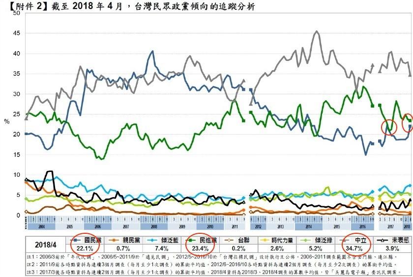 台灣民眾政黨傾向的追蹤分析 (資料來源:美麗島四月國政民調)