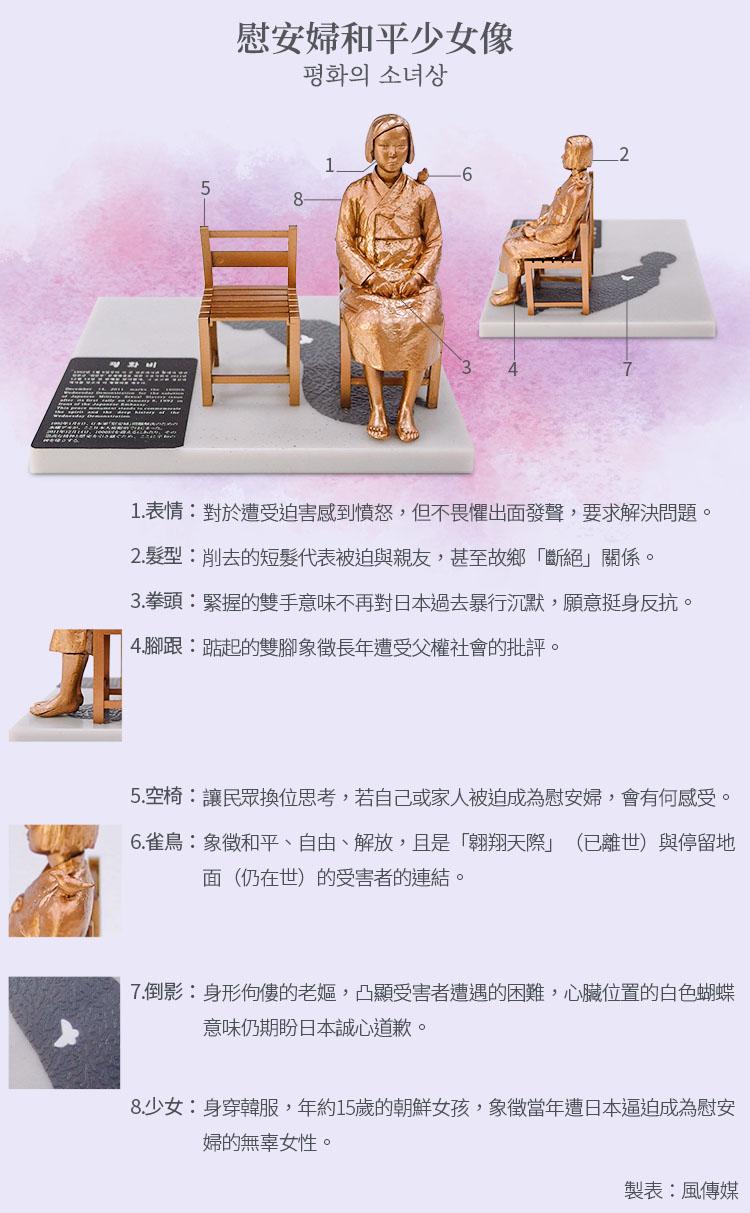 南韓慰安婦「和平少女像」意義解析(風傳媒製圖)