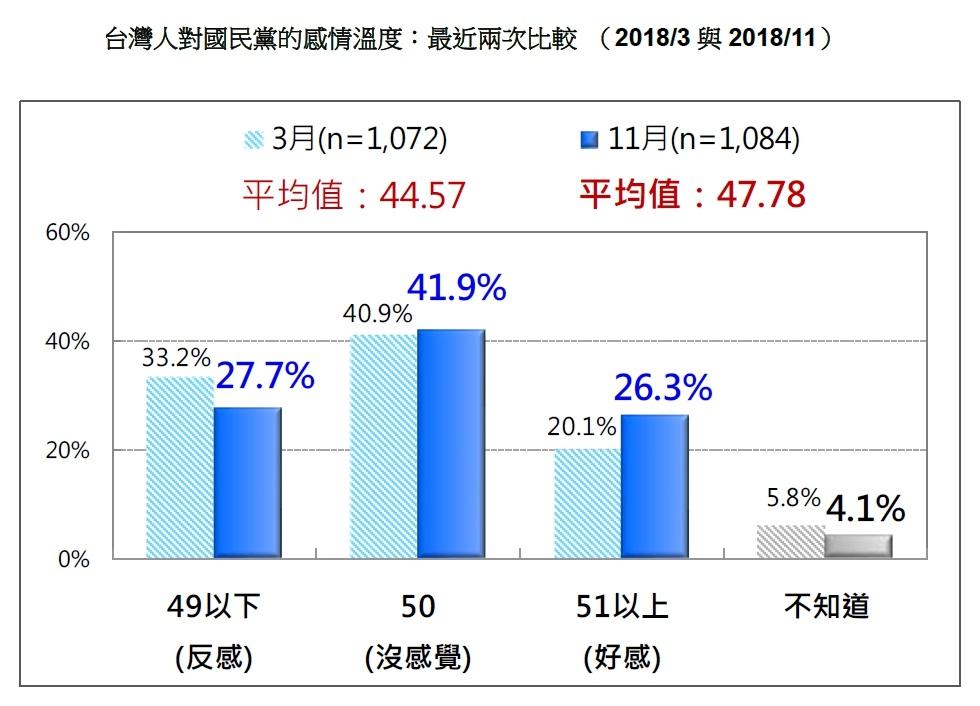 20181112-台灣人對國民黨的感情溫度:最近兩次比較(2018/3與2018/11)。(台灣民意基金會提供)
