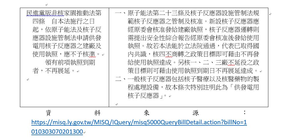 20190708-民進黨版的「非核家園推動法草案」的第四條 - 非核條款。(資料來源/立法院)