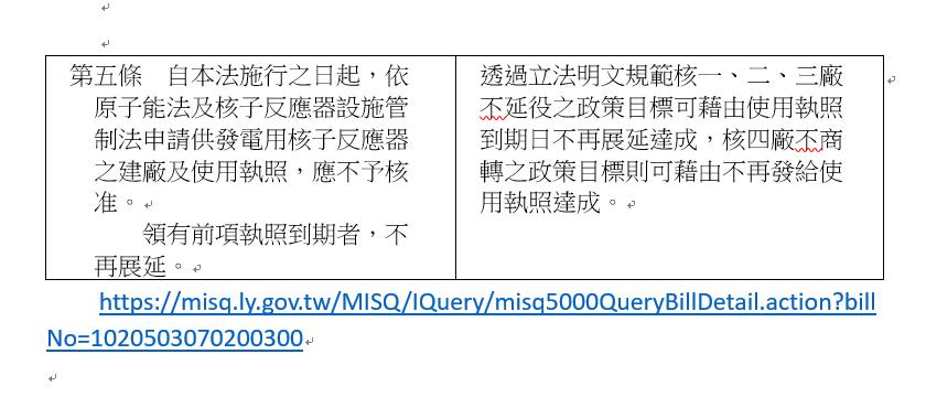 20190708-陳其邁主導的「非核家園施行條例草案」,亦有相當類似的條文。(資料來源/立法院)
