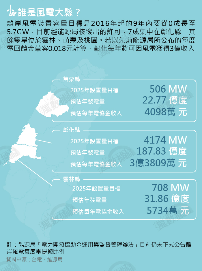 20190928-SMG0035-風數據/綠能專題。誰是風電大縣?切割圖-3