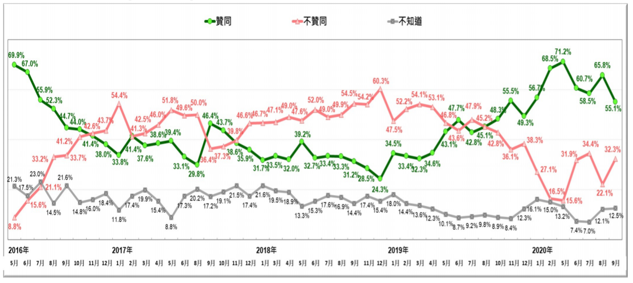 20200927-2016年5月至2020年9月,蔡英文總統聲望趨勢。(台灣民意基金會提供)