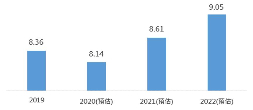 20201007-水電瓦斯等公用事業每股盈餘預期(美元)(資料來源:Bloomberg,以MSCI世界公用事業指數為參考指標)