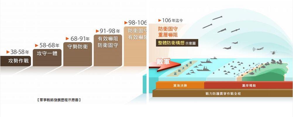 20201014-國防部2019年公佈之說明「濱海決勝」、「灘岸殲敵」的「整體防衛構想示意圖」(圖/取自國防部報告書)