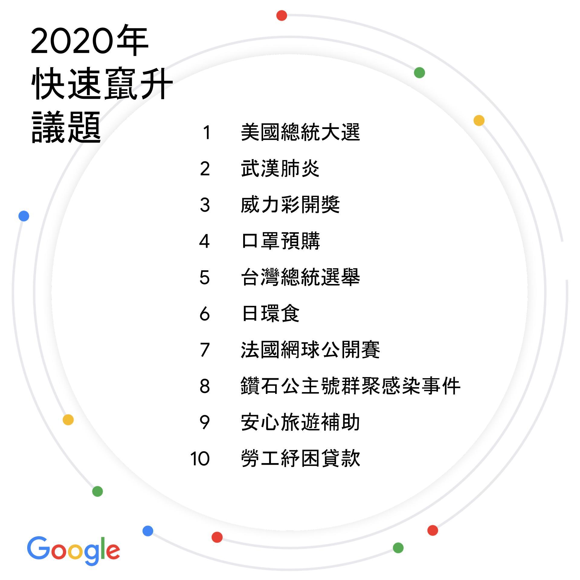 台灣2020年度搜尋排行榜:快速竄升議題(Google提供)