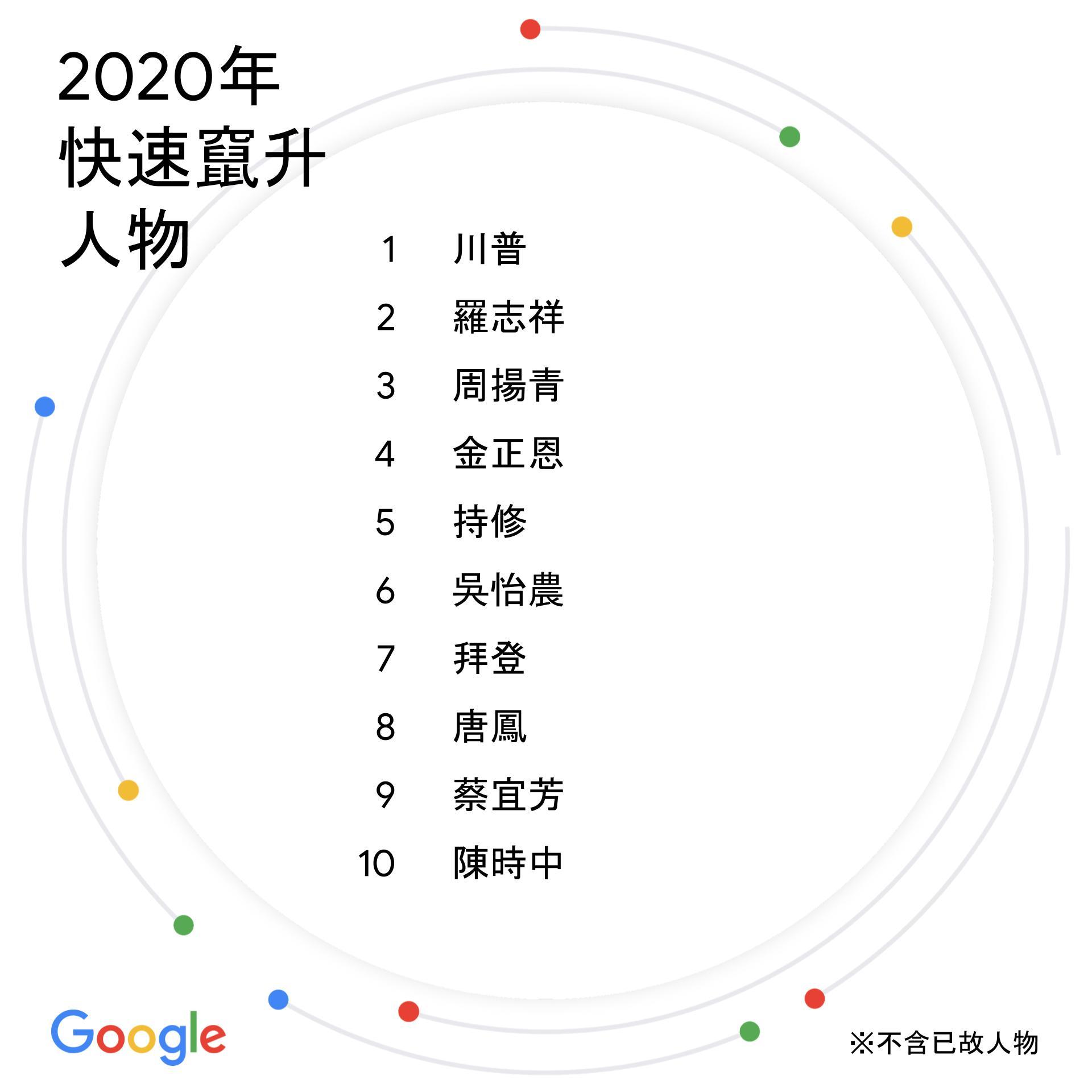 台灣2020年度搜尋排行榜:快速竄升人物(Google提供)