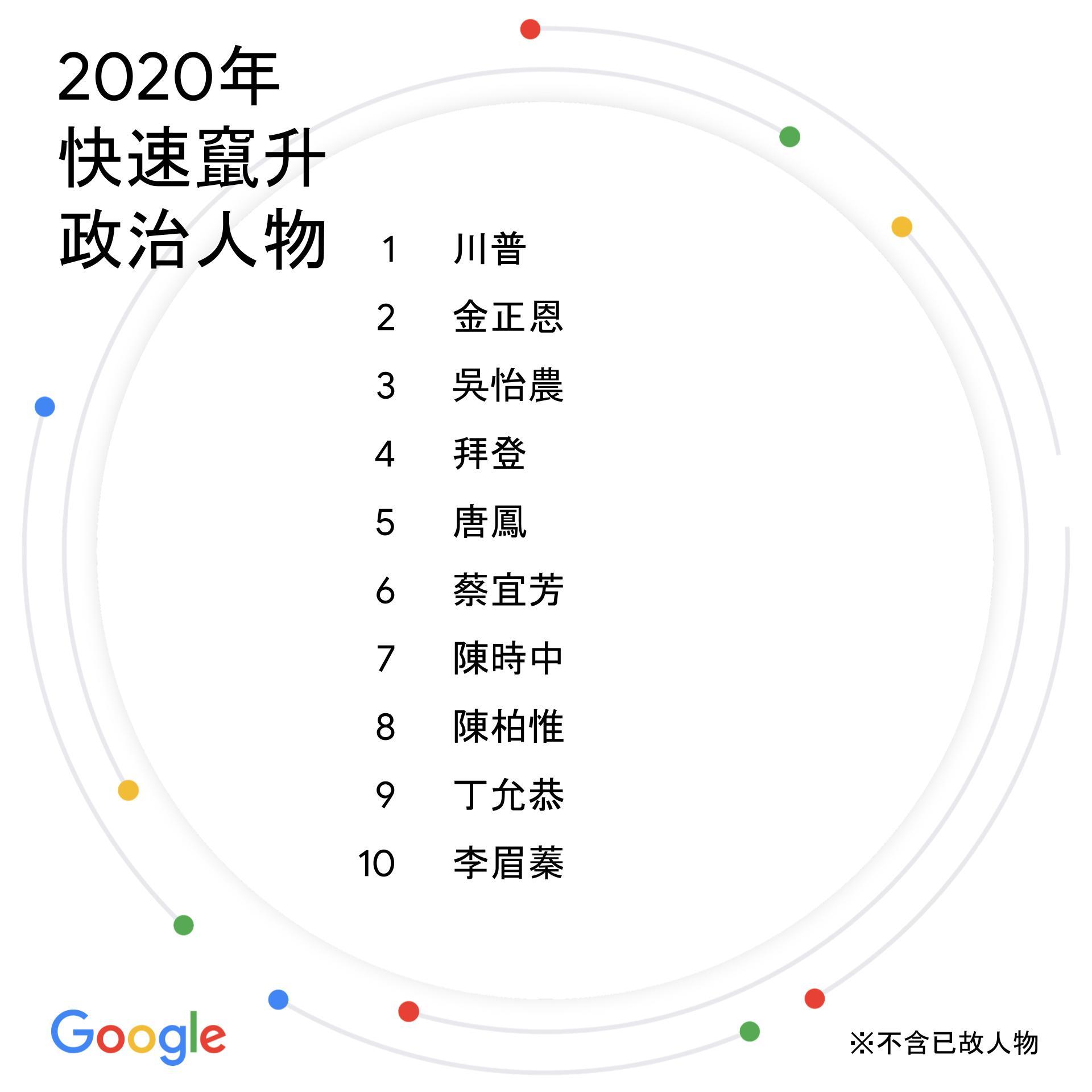 台灣2020年度搜尋排行榜:快速竄升政治人物(Google提供)