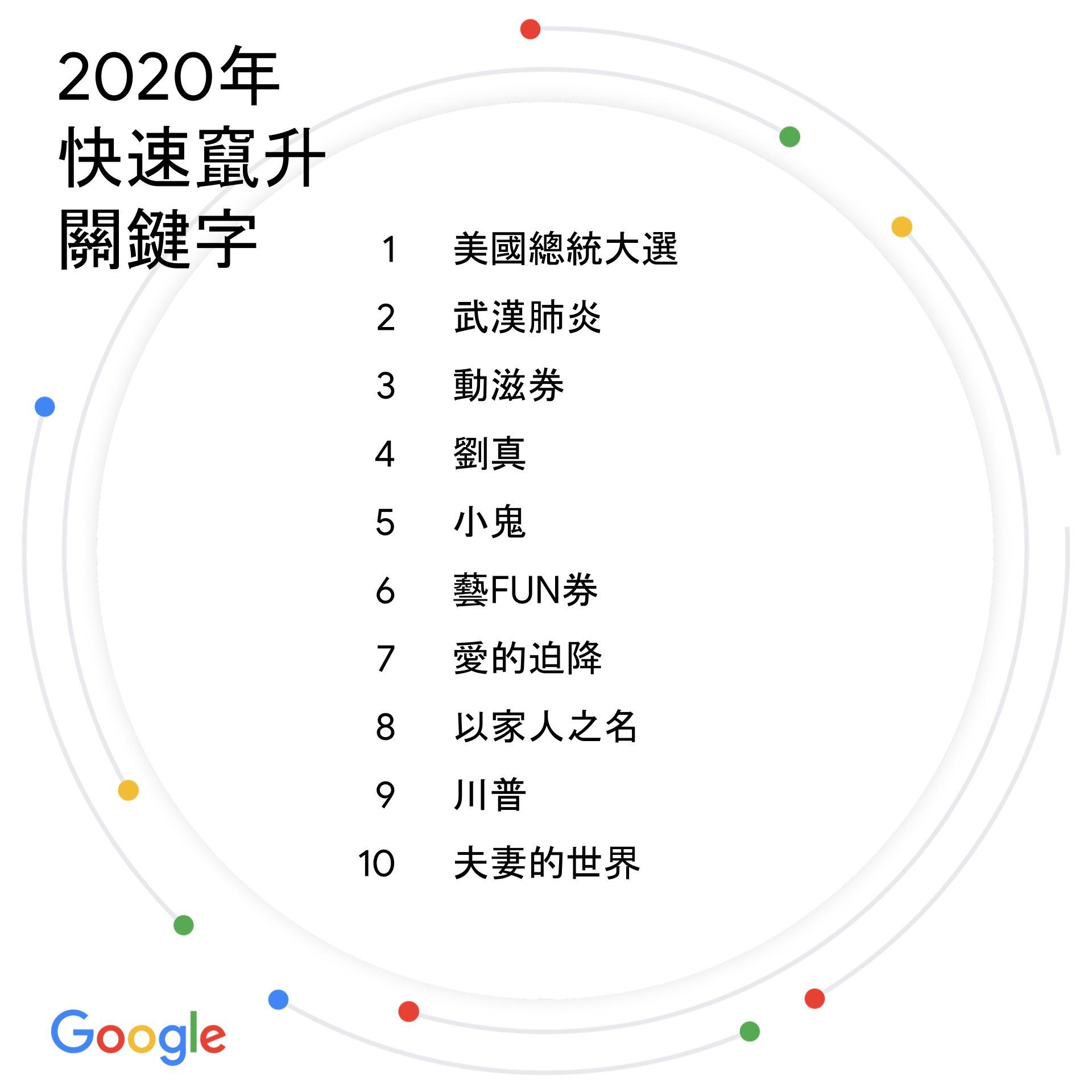 台灣2020年度搜尋排行榜:快速竄升關鍵字(Google提供)