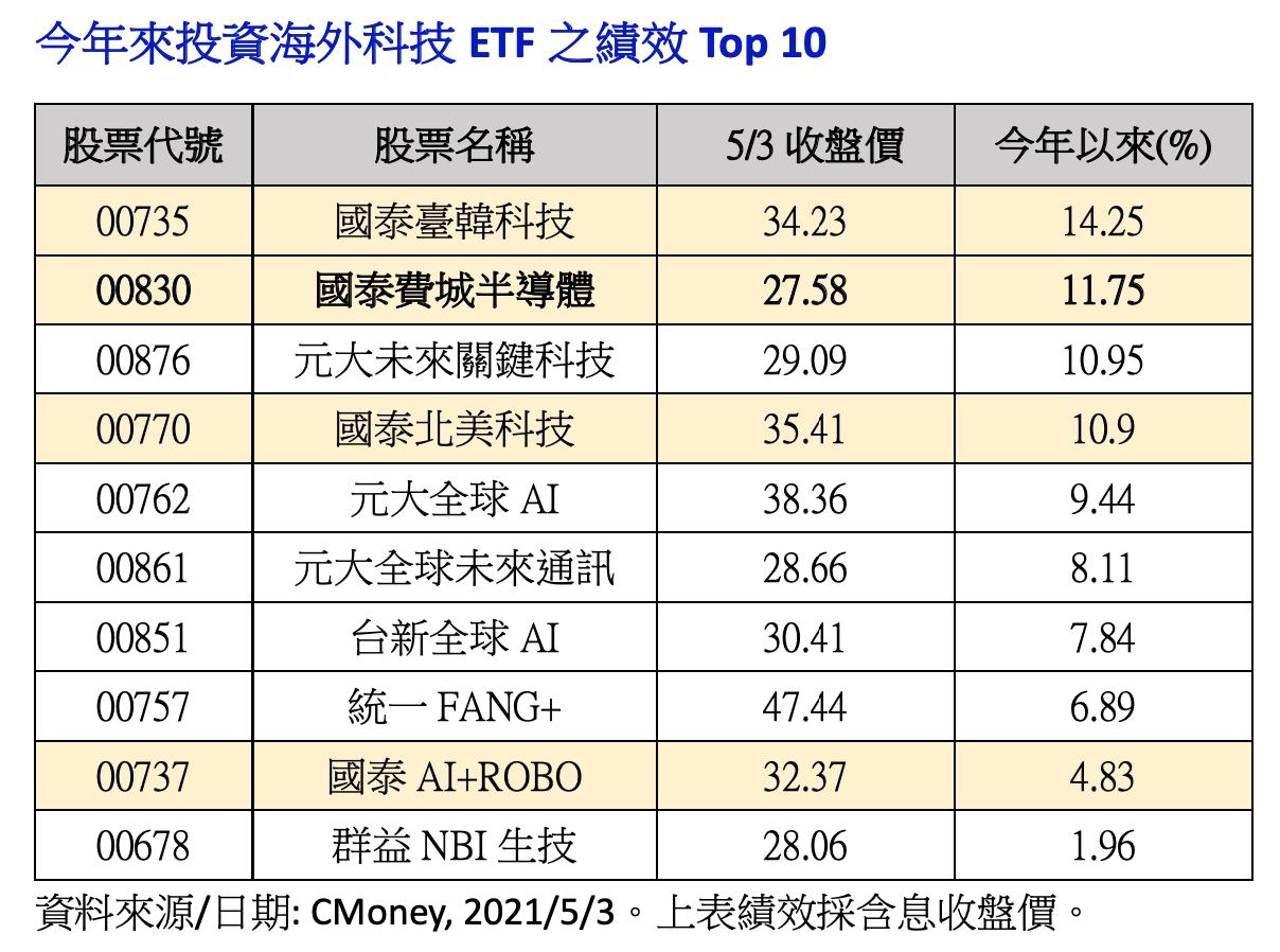 今年來投資海外科技ETF之績效Top 10。(圖/CMoney)