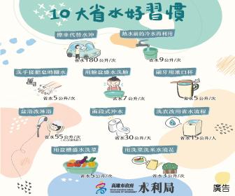 高雄市水利局推出10大省水好習慣。(圖/高雄市政府水利局提供)