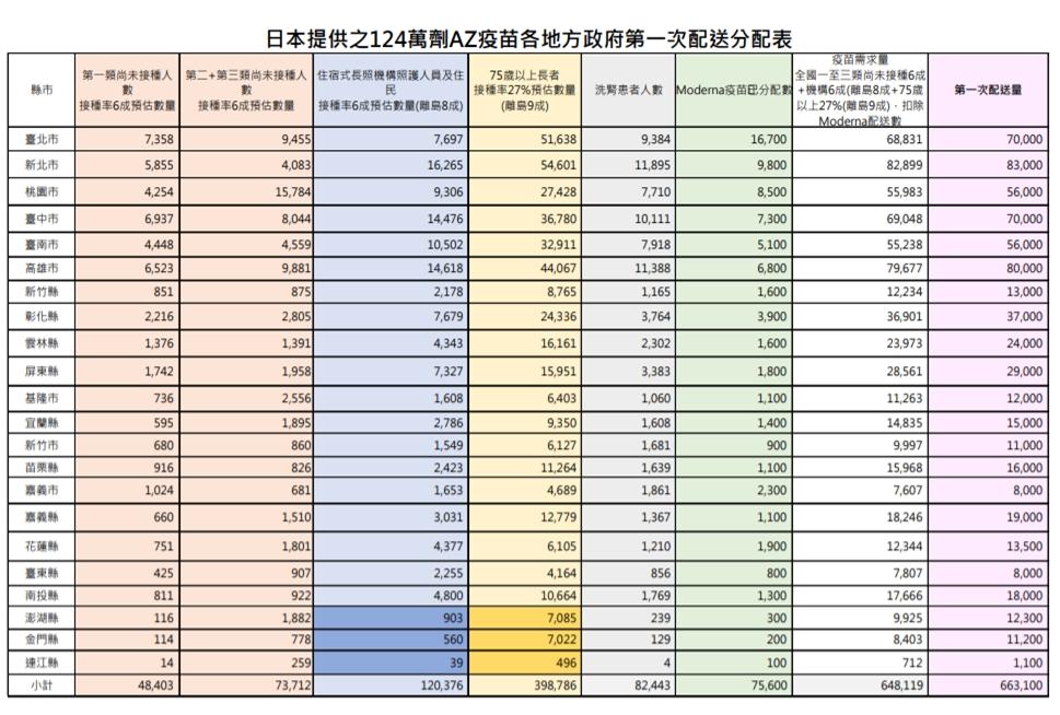 指揮中心12日公布日本提供之124萬劑AZ疫苗,各地方政府第一次配送分配表。(指揮中心提供)
