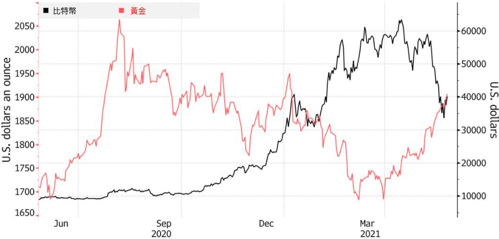 比特幣vs. 黃金 一年走勢(圖:Bloomberg).png
