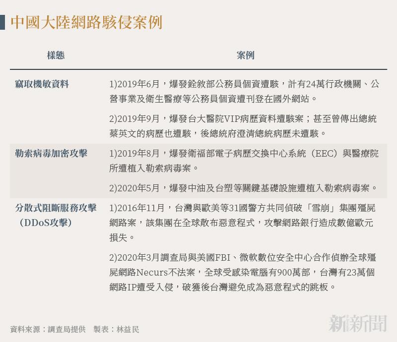 20211012-SMG0034-N02-林益民_b_中國大陸網路駭侵案例