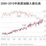 美國變老二 中國躍居全球原油輸入最大國
