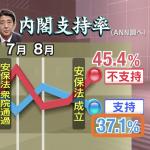日安保法通關》安倍內閣支持率跌破四成 在野黨串連決戰明年參院