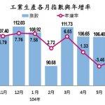 蘇迪勒惹的禍?8月工業生產指數減幅擴大、連4黑